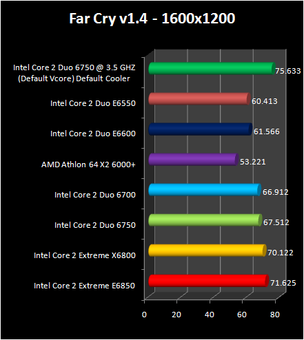 Intel Core 2 Duo E6750 and E6550 :  FarCry