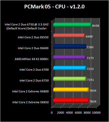 Intel Core 2 Duo E6750 and E6550 : pc mark cpu