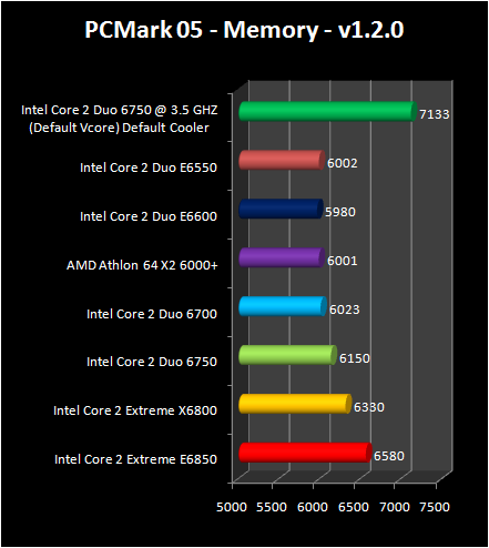Intel Core 2 Duo E6750 and E6550 : pcmark2005 memory