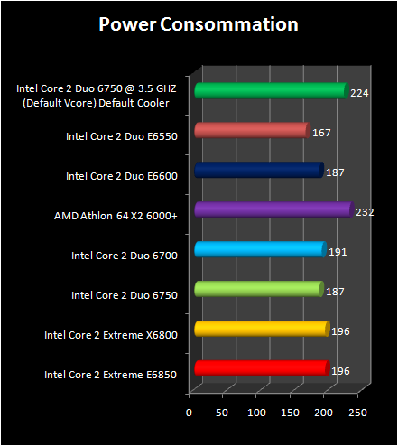 Intel Core 2 Duo E6750 and E6550 :  power Consummation