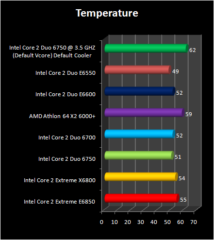Intel Core 2 Duo E6750 and E6550 :   temperature