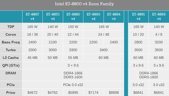 intel prepared to supply the most productive in the history xeon ...