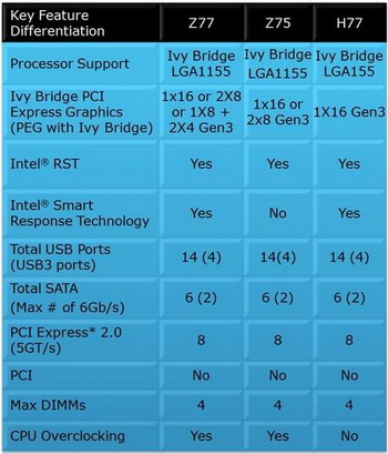 intel z77, z75 and h77 chipset