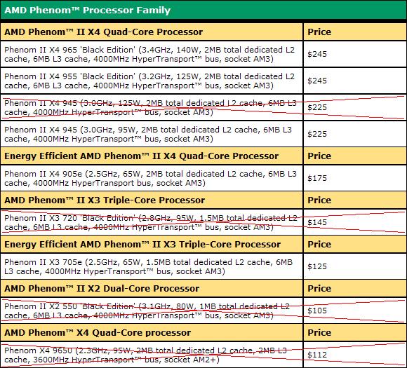 Amd Price List Update 21 10 09