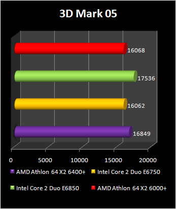 Athlon 64 X2 6400 Review And Benchmark
