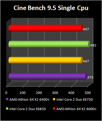 Athlon 64 X2 6400+ : cinebench single cpu
