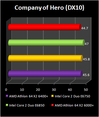 Athlon 64 X2 6400+ : company of hero