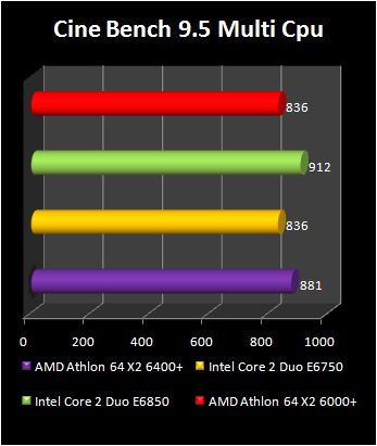 Athlon 64 X2 6400+ : cinebench multi cpu
