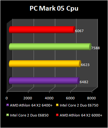 Athlon 64 X2 6400+ : pcmark 05 cpu