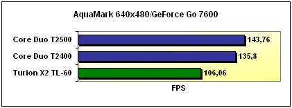 Aquamark 3 benchmark