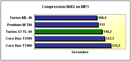 Compression MP3 and Ogg Vorbis benchmark