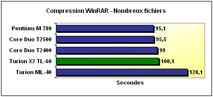 WinRAR compression benchmark