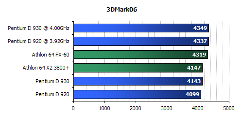 Intel  D930 Review-Intel D920 Review-3d mark 2001 benchmark
