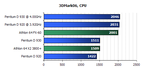 Intel  D930 Review-Intel D920 Review-3dmark 2006 benchmark