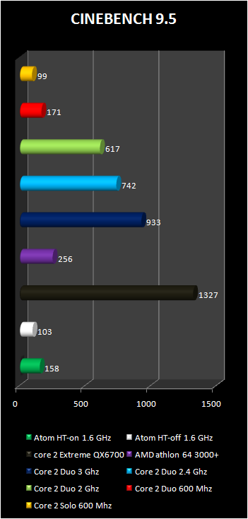 intel atom benchmark