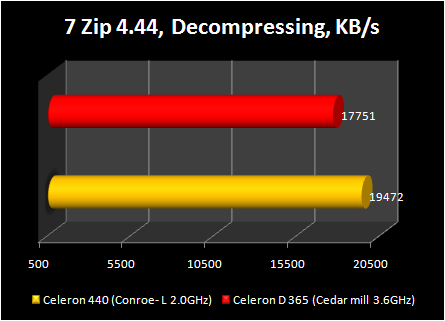 Celeron 440 conroe-L : 7zip compressing