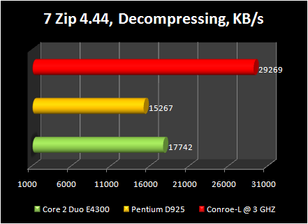 Celeron 440 conroe-L @ 3ghz : 7 zip decompressing