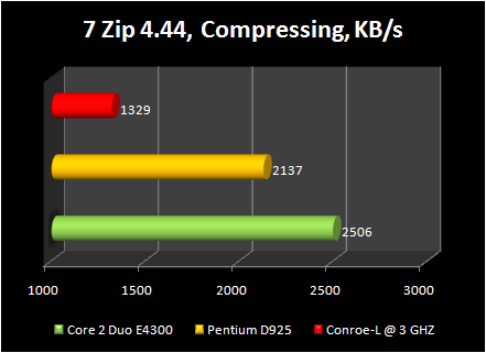 Celeron 440 conroe-L @ 3ghz : 7 zip compressing