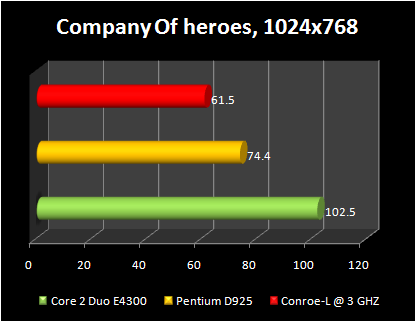 Celeron 440 conroe-L @ 3ghz : company of heroes