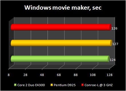 Celeron 440 conroe-L @ 3ghz : windows movie maker