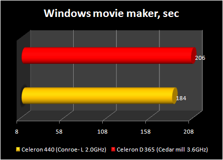 Celeron 440 conroe-L : windows movie maker
