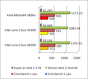 Core 2 Duo e4300 benchmark
