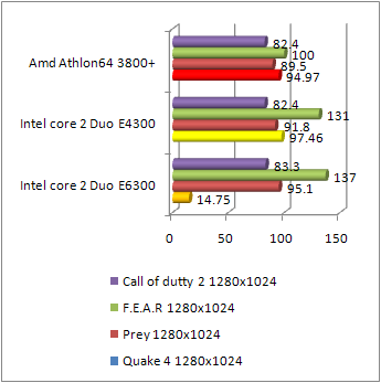 Core 2 Duo e4300 gaming performance