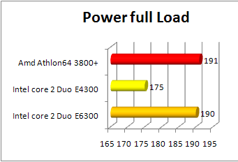 Core 2 Duo e4300 power at full load