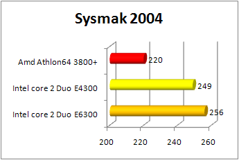 Core 2 Duo e4300 sysmark 2004 performance review