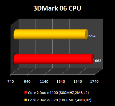Core 2 Duo e4400 vs Core 2 Duo e6320 - 3d2006 cpu