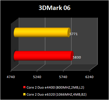 Core 2 Duo e4400 vs Core 2 Duo e6320 - 3d2006