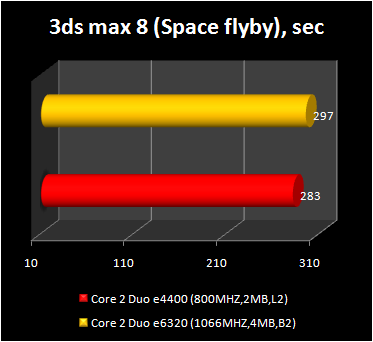 Core 2 Duo e4400 - 3ds max 8 performance