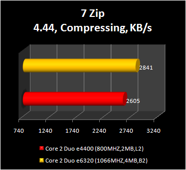 Core 2 Duo e4400 - 7-zip compressing performance