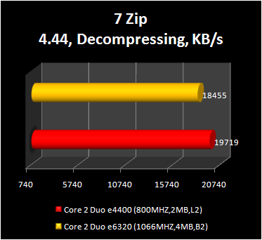 Core 2 Duo e4400 - 7-zip decompressing performance