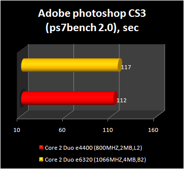 Core 2 Duo e4400 - adobe photoshop performance