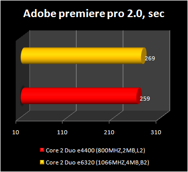 Core 2 Duo e4400 - adobe premiere performance