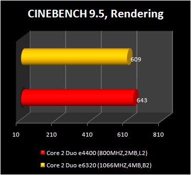 Core 2 Duo e4400 - cinebench 9.5 benchmark