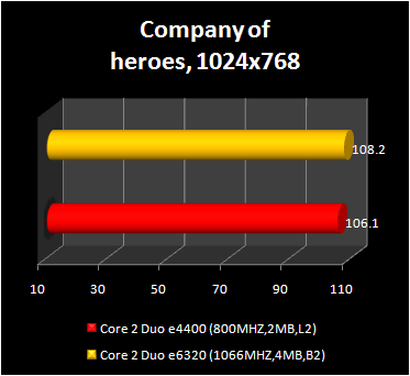 Core 2 Duo e4400 - company of heros