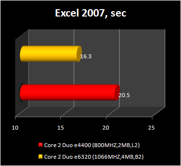 Core 2 Duo e4400 - excel 2007 performance