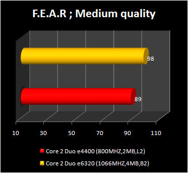 Core 2 Duo e4400 - fear