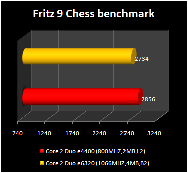 Core 2 Duo e4400 vs Core 2 Duo e6320 - fritz 9 chess