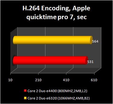 Core 2 Duo e4400 - h.264 encoding
