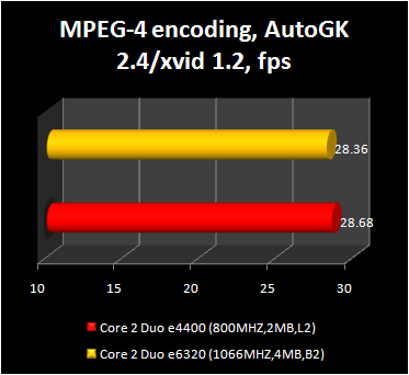 Core 2 Duo e4400 - MPEG-4 encoding