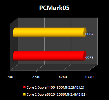 Core 2 Duo e4400 vs Core 2 Duo e6320 - pcmark 05