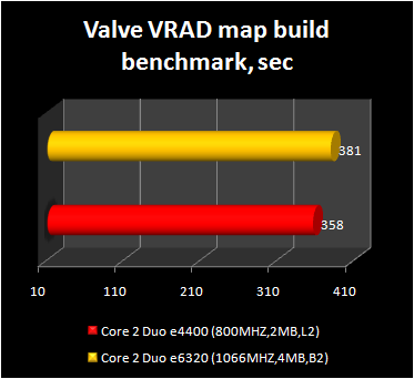 Core 2 Duo e4400 - valve benchmark