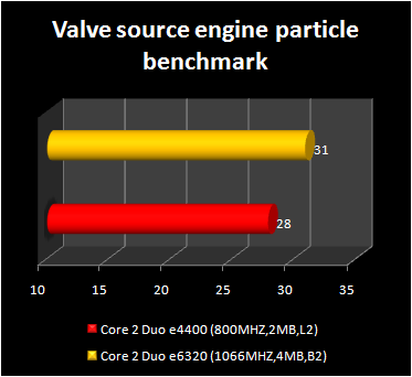 Core 2 Duo e4400 - valve benchmark - 1