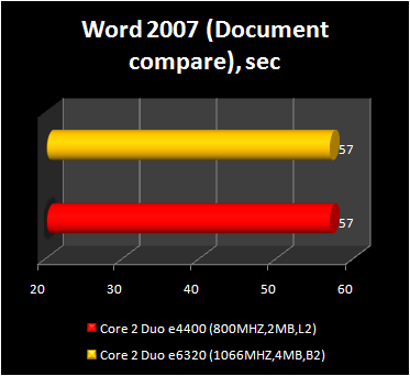 Core 2 Duo e4400 - word 2007 performance