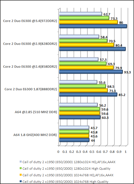 call of dutty high end video card cpu vs video performance