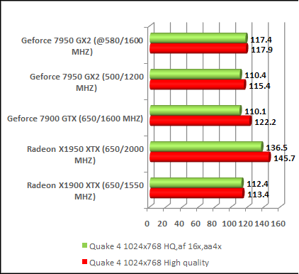 Fastest Video card comparison ratings chart quake 4