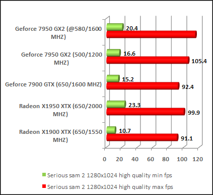 Fastest Video card comparison ratings chart serious sam